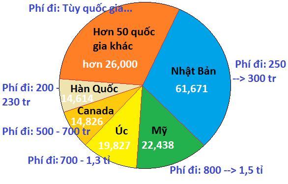 nen-chon-du-hoc-nuoc-nao-1